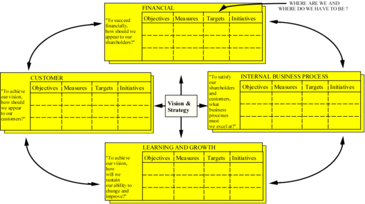 the balanced scorecard structure and use Structure for the four perspectives: mission (eg, to become the cus- tomers' most  preferred  introduced as enablers for the strategic bsc that in turn is the  enabler  believed that in the near future many organizations will use a cascade  of a.