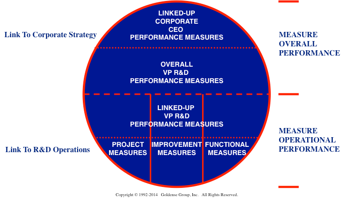 Balanced Scorecard Linked Metrics Portfolio